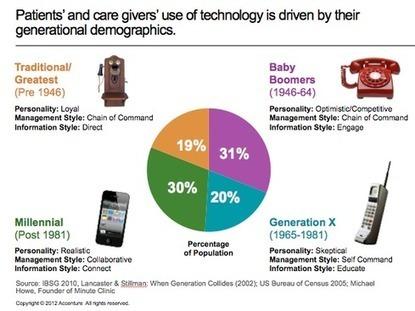 3 Trends Are Reshaping Healthcare IT - InformationWeek | (Online) Coordinated healthcare | Scoop.it