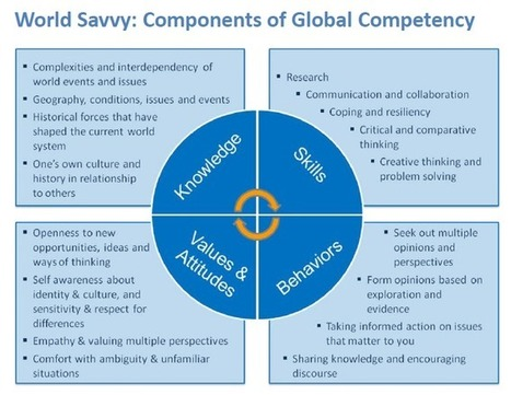 Global Competence Matrix | Project Based Learning | Scoop.it
