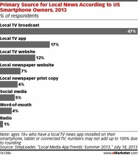 Smartphone Owners Turn to Local TV News Apps | Hyperlocal and Local Media | Scoop.it