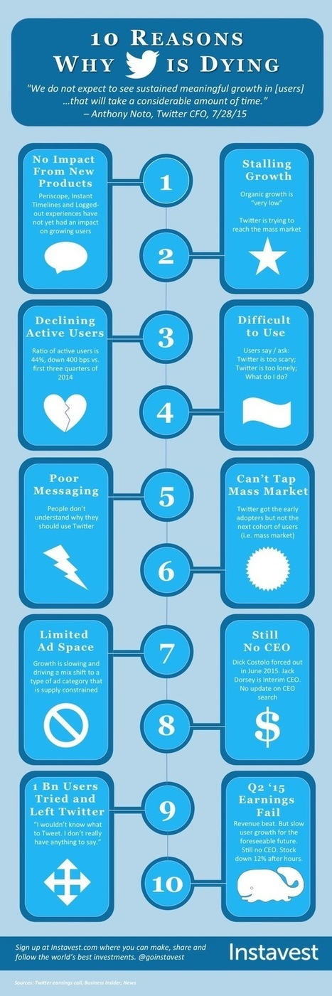 Infographic: 10 Reasons Why Twitter is Dying • Instavest Blog | Chiffres Clés | Scoop.it