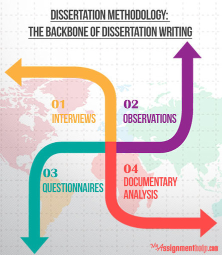 Dissertation Methodology: The Backbone of Dissertation Writing | Dissertation writing help | Scoop.it