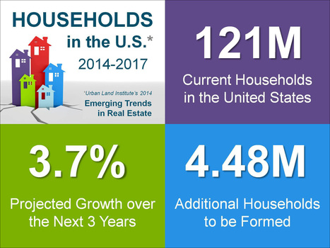Household Formations Projected to Surge! | Real Estate Plus+ Daily News | Scoop.it