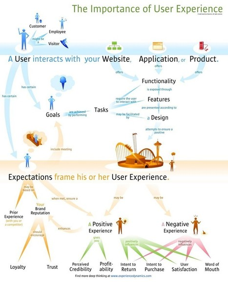 How about these Emerging Trends in #UX #digital #marketing | Designing  services | Scoop.it