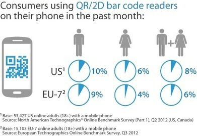 The Data Digest: The Uptake Of QR/2D Bar Codes | Forrester Blogs | QR Codes - Mobile Marketing | Scoop.it