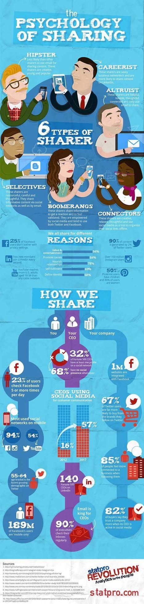 6 types de partageurs sur les réseaux sociaux. #infographie | Initia3 - Conseils numériques TPE - PME | Scoop.it