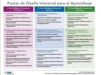 RIINEE Diseños Universales de Aprendizaje: DISEÑO UNIVERSAL DE APRENDIZAJE II | Recursos TIC para educación | Scoop.it