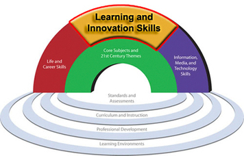 Farr-Out Links to Learning » Blog Archive » Using Technology to Support Creativity and Critical Thinking | CriticalThinkingTechnologies | Scoop.it
