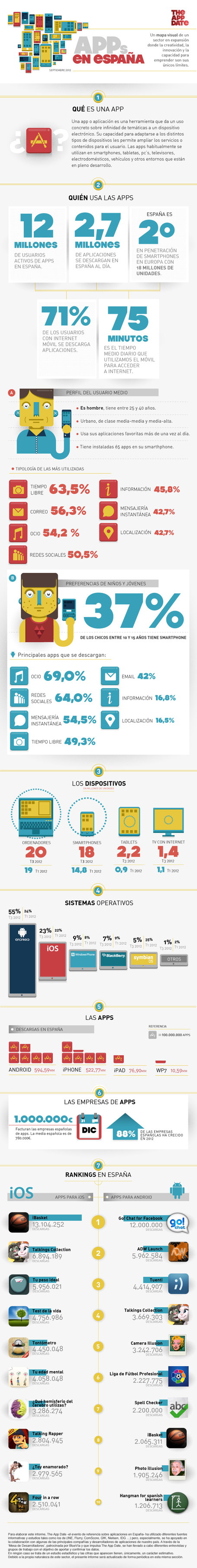 #Infografia: Uso de las ·APPs en España | Salud Social Media | Scoop.it