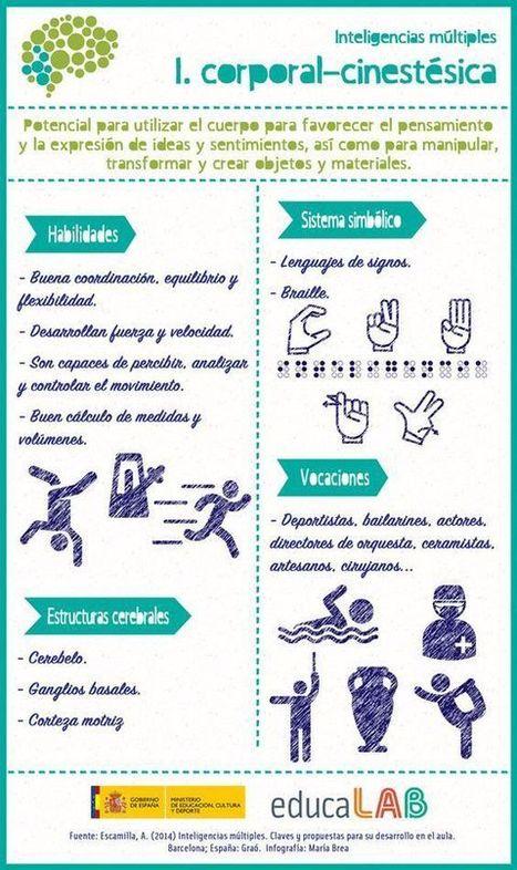 Inteligencias múltiples: inteligencia corporal-cinestésica #infografia #infographic #education | Aprendiendoaenseñar | Scoop.it
