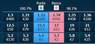 Punta e Banca | Betting Exchange Italia | Scoop.it
