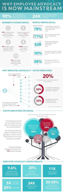Salariés ambassadeurs : Quels bénéfices mutuels pour l'entreprise & les salariés ?  | Marque employeur, marketing RH et management | Scoop.it