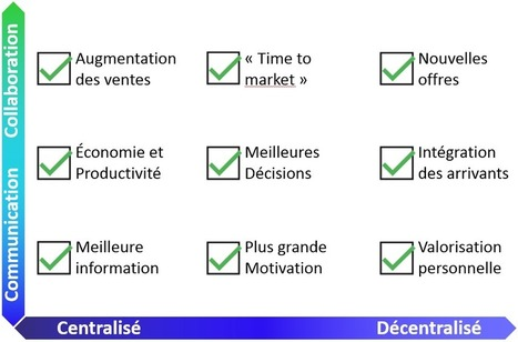 Conduite du changement, étape 1/8 : créez un sentiment d'urgence | Planète Projets : Gestion de projet - Travail collaboratif - Conduite du changement | Scoop.it
