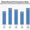 Best day of the week for sending marketing emails? [Infographic] | Digital Strategy in B2B | Scoop.it