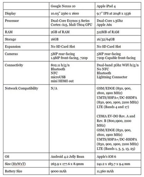 Tablet Wars: Google Nexus 10 VS Apple iPad 4 | Android News ... | Gadget Shopper and Consumer Report | Scoop.it