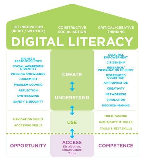 Digital Literacy Fundamentals   MediaSmarts Modelos de #alfabetización #digital   Educação e tecnologias digitais   Scoop.it
