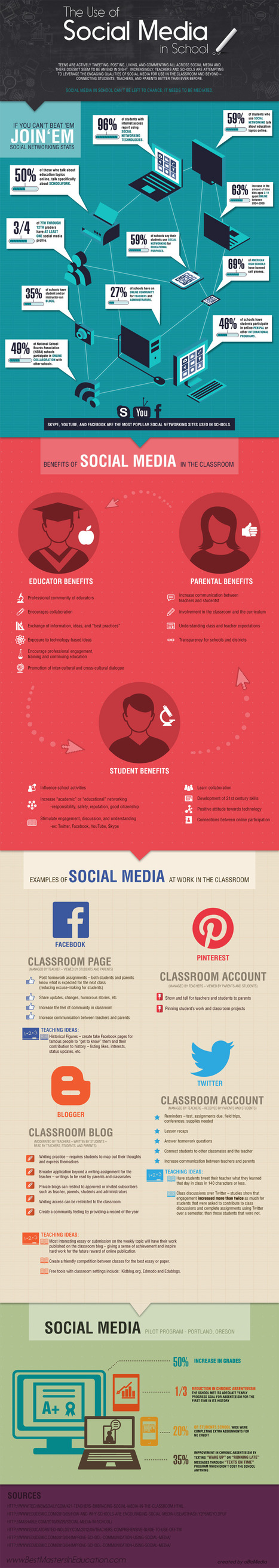 The Use of Social Media in Schools – an infographic /@BerriePelser | Media | Scoop.it