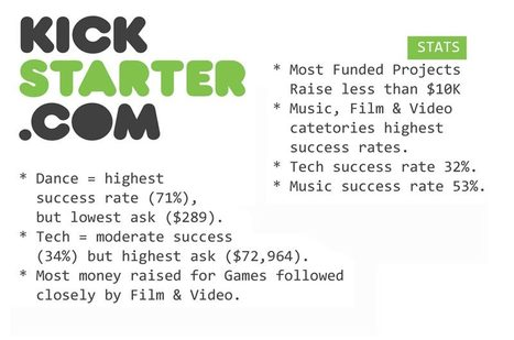 Kickstarter Crowdfunding Stats: Great for Music, Film, Video and Tech | BI Revolution | Scoop.it