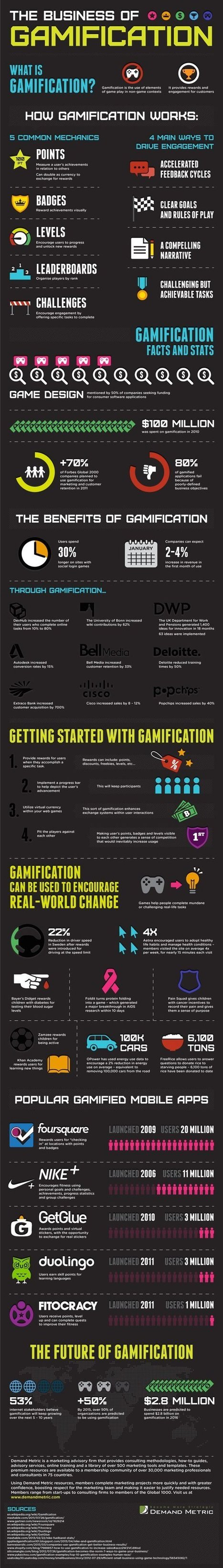 The Business of Gamification | Executive Coaching Growth | Scoop.it