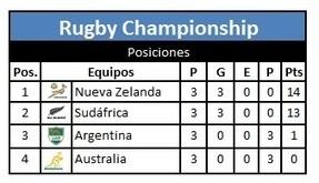 Cada vez más cerca - CordobaXV | Rugby y Salud | Scoop.it