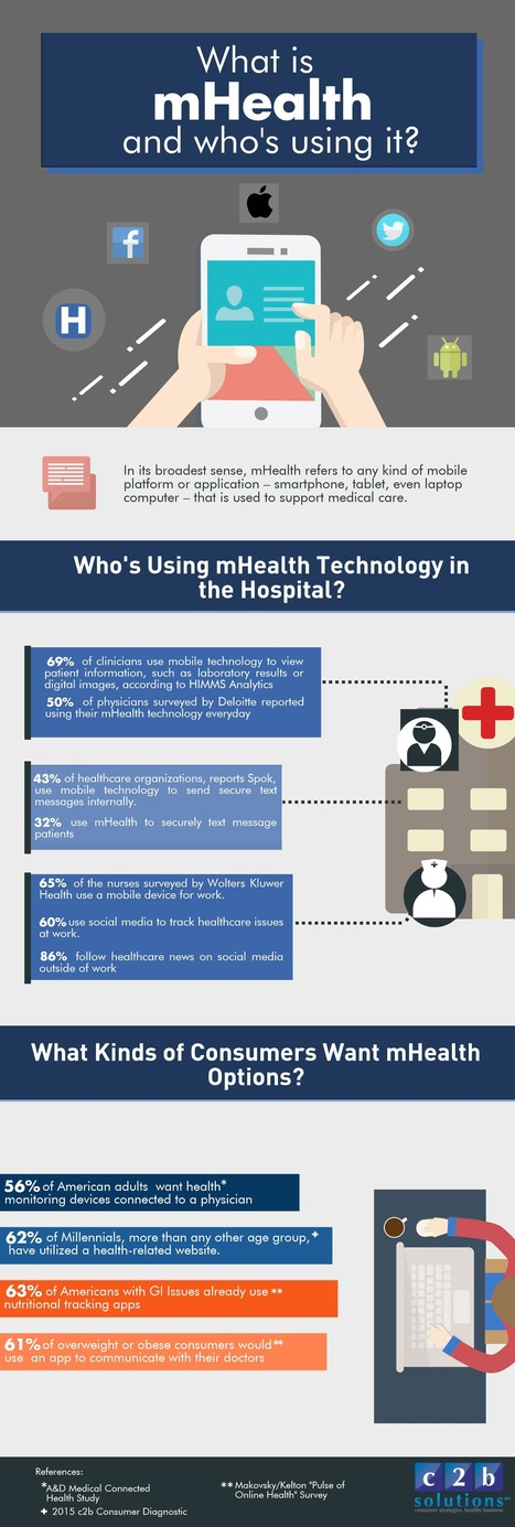 What is mHealth and Who's Using It? | Digitized Health | Scoop.it