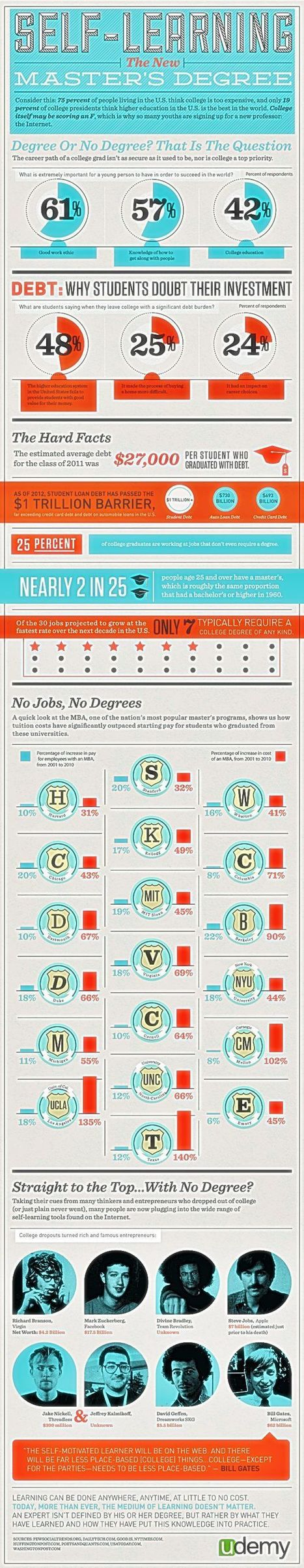 Self-Directed Learning: The New Master's Degree [Udemy Infographic] | Online Learning Marketplace | Scoop.it