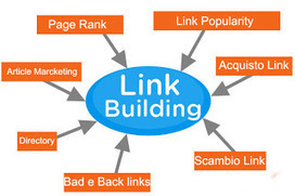 [Basic] Cos'è la Link Building? | Total SEO | Scoop.it