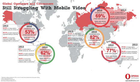 Mobile video stalling continues to frustrate consumers | Mobile TV around the world | Scoop.it