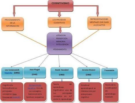 Teorías del aprendizaje - Cognitivismo | El rincón de mferna | Scoop.it