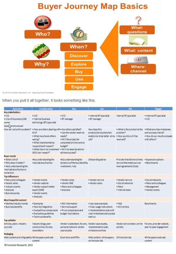 B2B Buyer Journey Mapping Basics - Forrester | The Marketing Technology Alert | Scoop.it