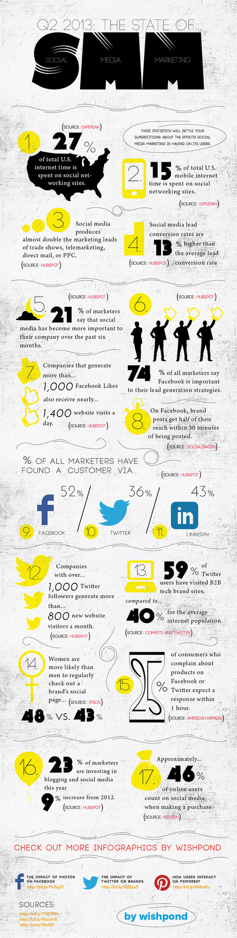 This week's finest digital marketing infographic | AtDotCom Social media | Scoop.it