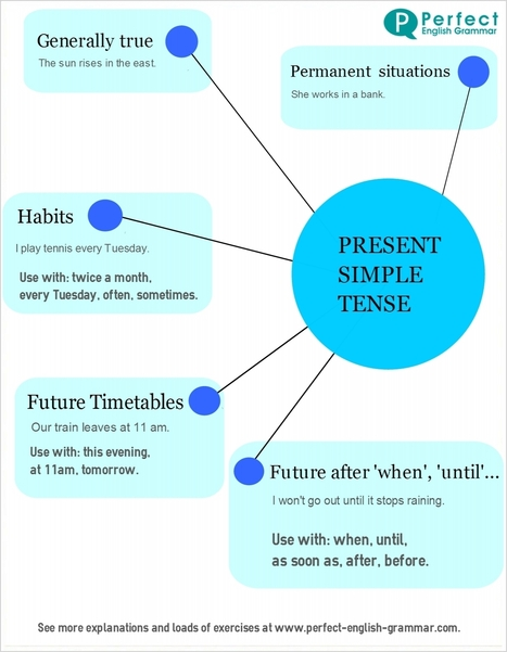 Present Simple Use | Perfect English Grammar | 21st Century TESOL Resources | Scoop.it