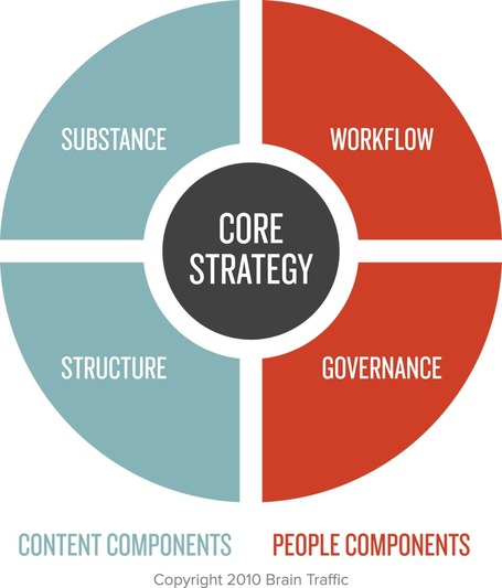 Content Marketing Success Requires Great Quads: The Content Strategy Quad [graphic] | Marketing Revolution | Scoop.it