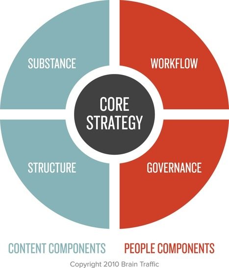The Content Strategy Quad | Digital-Asset-Management | Scoop.it