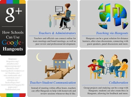 50 Great Ways Schools Can Use G+ Hangouts - OnlineDegrees.org | Learning, Teaching & Leading Today | Scoop.it