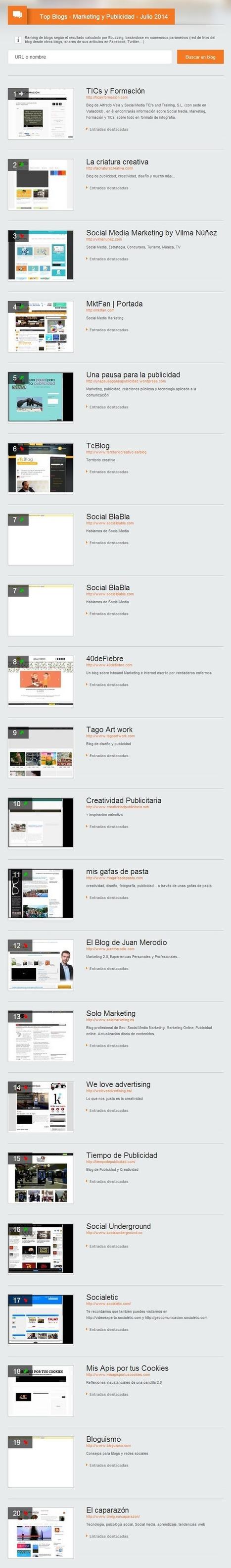 Top 20 blogs sobre marketing y publicidad más influyentes (7/2014) #infografia #infographic #marketing | Seo, Social Media Marketing | Scoop.it