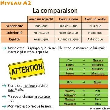 La comparaison A2 | education | Scoop.it