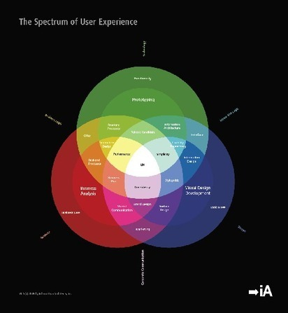 Understanding UX Design - On the death of the wireframe monkey (part 1) | Expertiential Design | Scoop.it