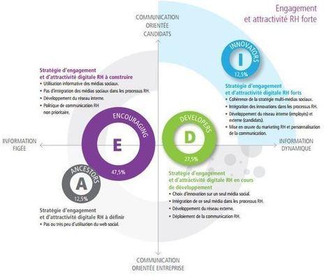 Attractivité digitale RH : le Top 5 des employeurs du Cac40 | Emploi et Recrutement des talents du Web | Scoop.it