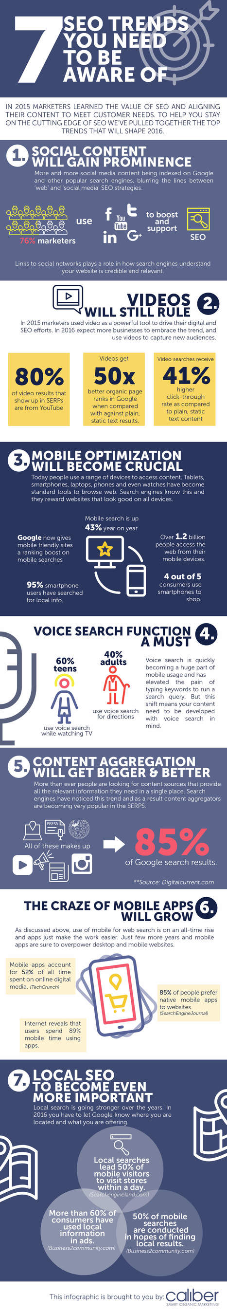 2016 SEO Trends to Be Aware of This Year [Infographic] | SEO and Social Media Marketing | Scoop.it