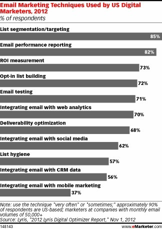 For Email Marketers, List Segmentation Is a Top Priority | Best Marketing Apps | Scoop.it