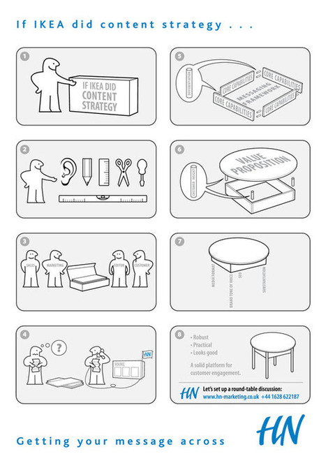 INFOGRAPHIC: If IKEA did content strategy... | socialmediathatworks | Scoop.it