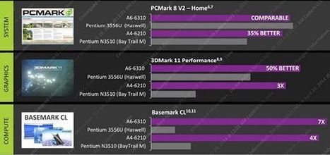 AMD intros 3rd generation of low-power and mainstream APUs - HEXUS | opencl, opengl, webcl, webgl | Scoop.it