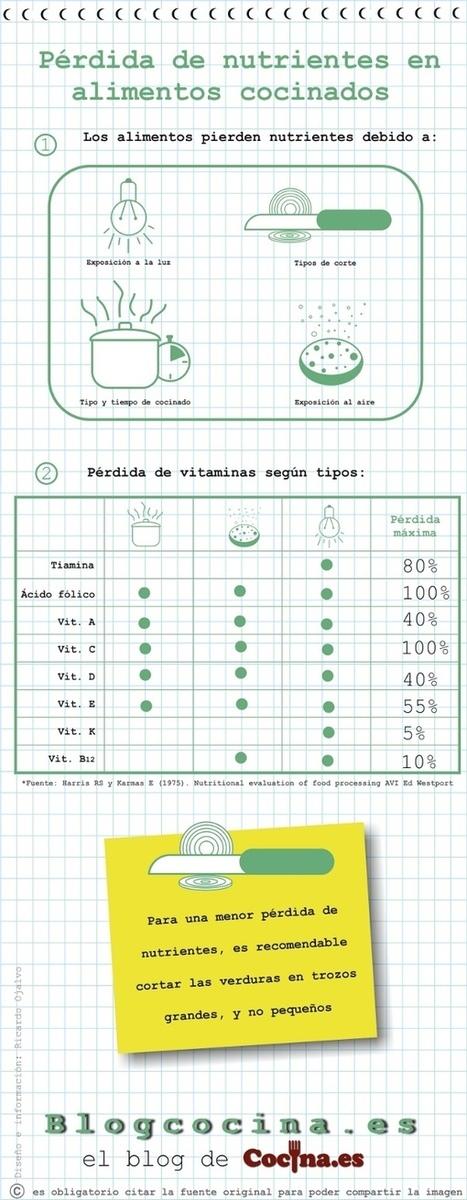 ¿Cuántos nutrientes pierden los alimentos al ser cocinados? [Infografía] - Cocina.es | Bromatologia | Scoop.it