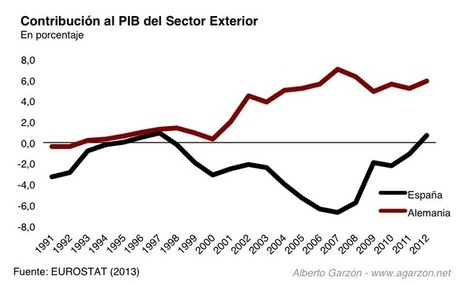El dilema imposible de la socialdemocracia europea | Pijus ... | La Tribuna | Scoop.it