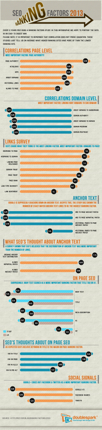 SEO Ranking Factors - Infographic | Content Marketing | Scoop.it