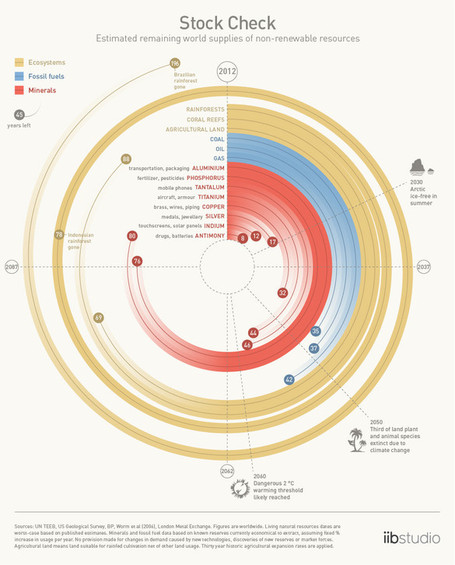 World Supplies of Non-Renewable Resources, Visualized [Environmental Infographic] | Social Mercor | Scoop.it