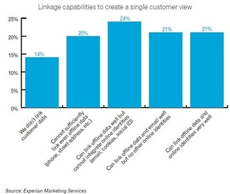 Les challenges du marketing cross canal | ecommerce Crosscanal, Omnicanal, Hybride etc. | Scoop.it