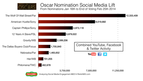 Forget The Academy — 'Wolf Of Wall Street' Wins The Social Media Oscar In A ... - Deadline.com | Social Media Article Sharing | Scoop.it