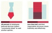 Is Poor Collaboration Killing Your Company? [Infographic] | Management Zeigeist | Scoop.it