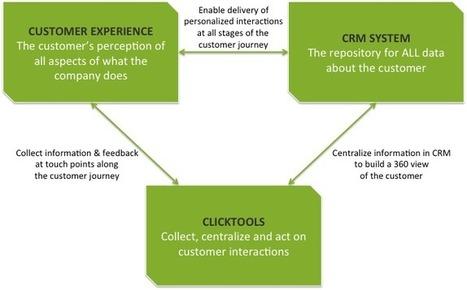 The Three C's: Customer Experience, CRM, & Clicktools - Clicktools | Designing  service | Scoop.it